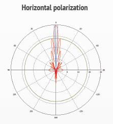 mANT30 - Насочена Параболична Антена 30dBi 5GHz,2x2 MIMO