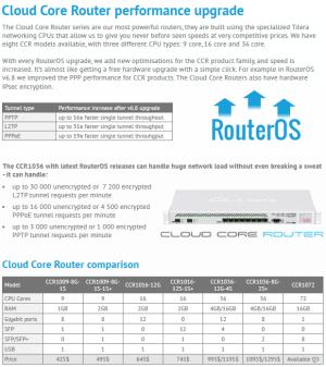 CCR1016-12S-1S+ - SFP Рутер