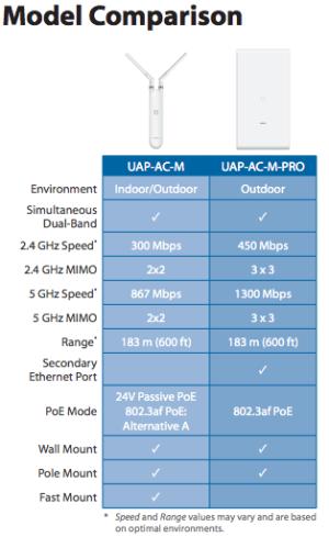 UAP-AC-M, UniFi AC Mesh