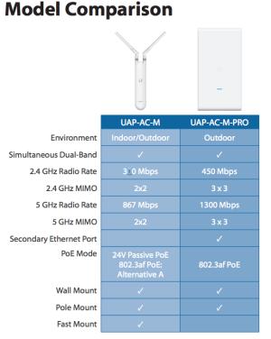 UAP-AC-M-PRO