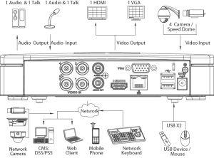 Dahua HCVR5108C-S3 - 8канален HDCVI Рекордер